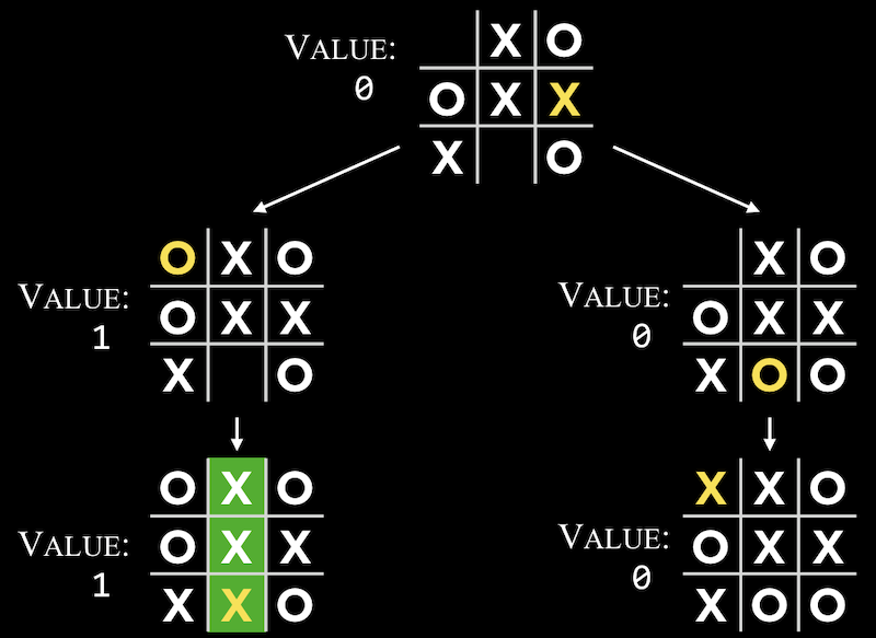Reinforcement Learning Tic Tac Toe